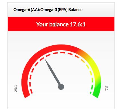 Omega 6:3 Balance Test